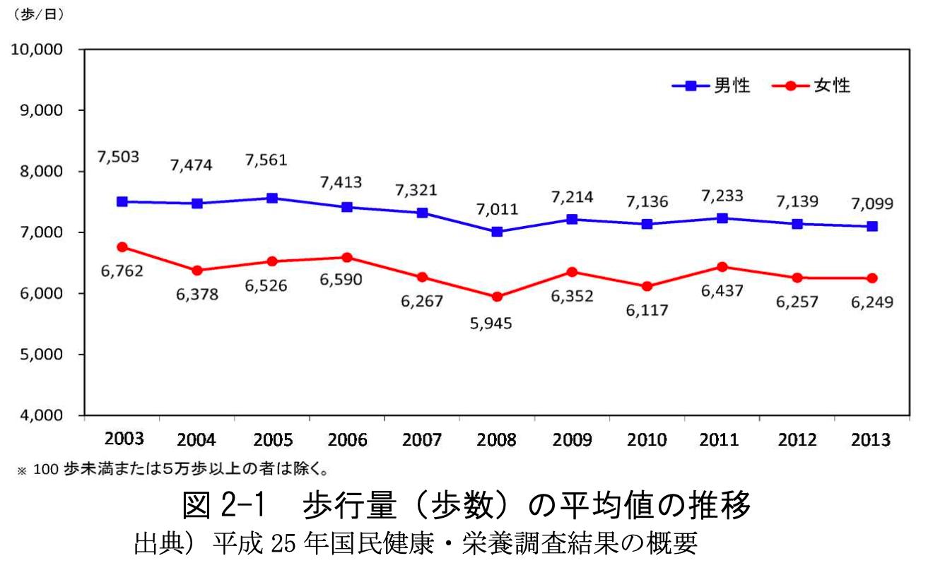 歩行量の平均値の推移